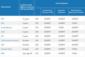 Tax saving schemes by government of india